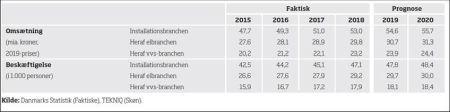 El- og vvs-firmaer vækster mere end forventet