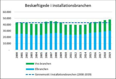 Ny beskæftigelsesrekord i installationsbranchen