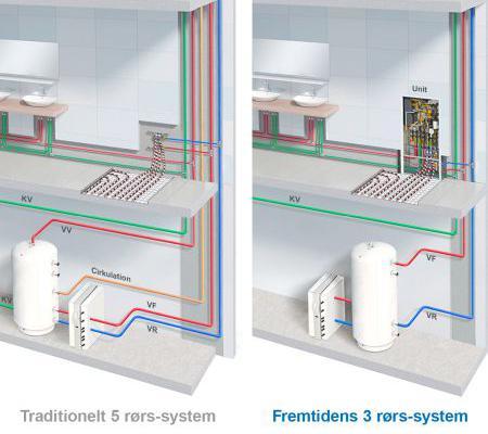 Bedre installationer i etageboliger med decentralt 3-rørs system